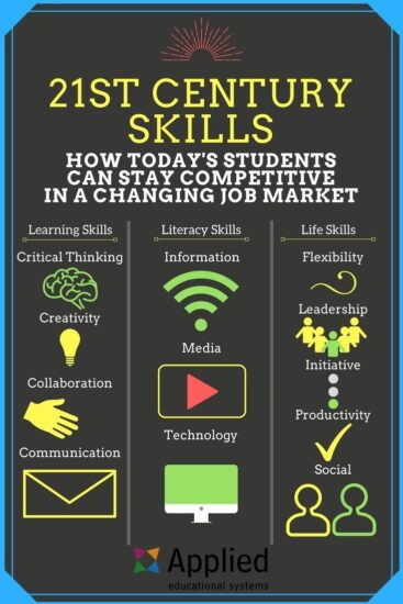Relationship of Life Skills to 21st Century Skills